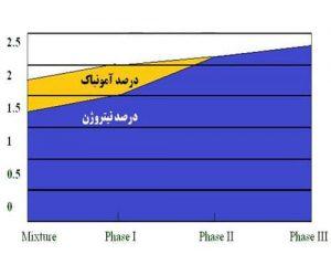 درصد نیتروژن موجود در کمپوست